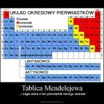 Lekcja chemii – tablice Mendelejewa